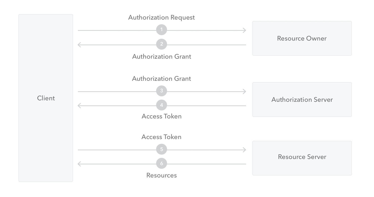 OAuth 2.0 Authentication Framework